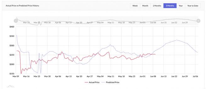 Token Metrics Trading