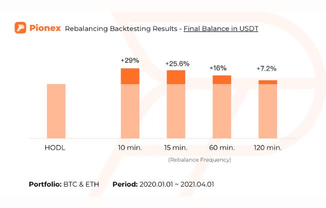 Pionex Rebalancing Bot Tutorial