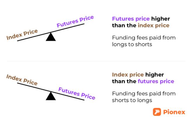 Pionex Spot-Futures Arbitrage Bot